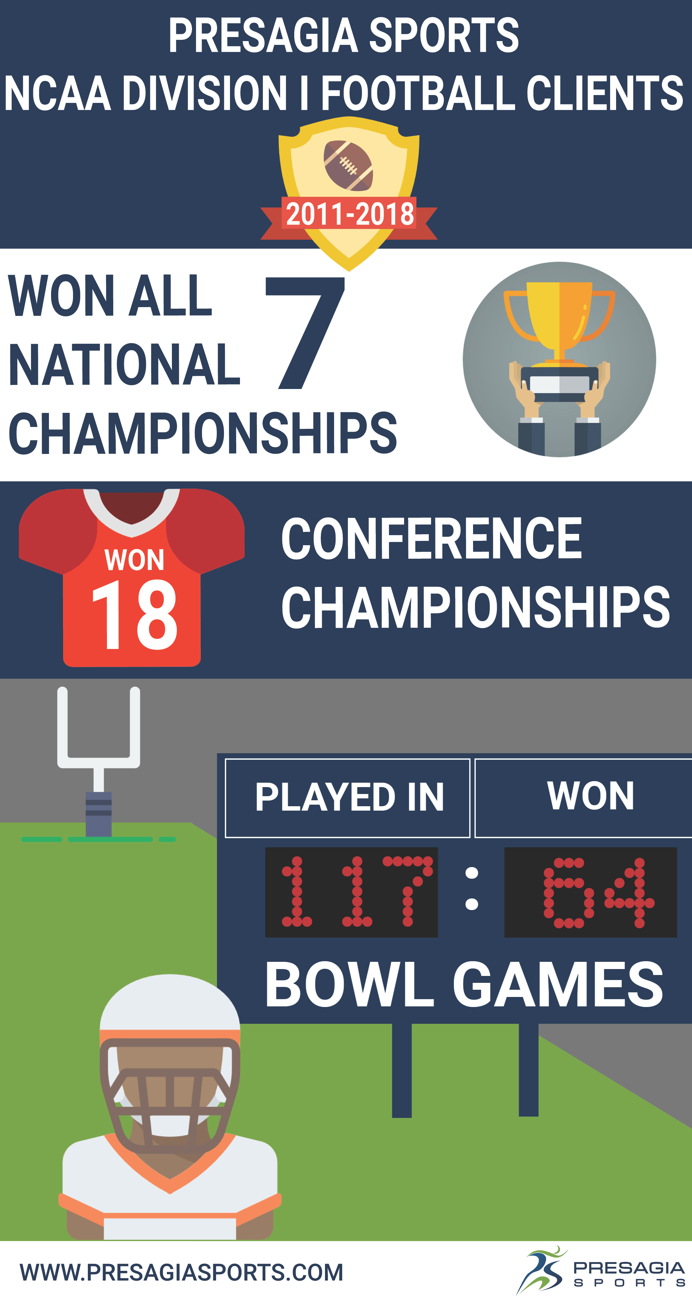 Presagia Sports NCAA Division 1 Football Clients Infographic