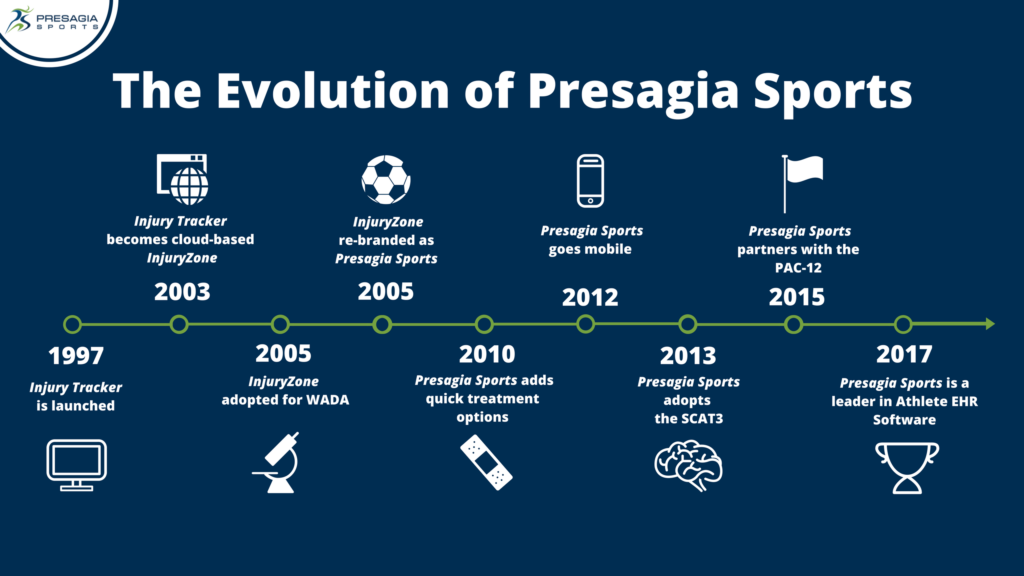 The Evolution of Presagia Sports- Timeline
