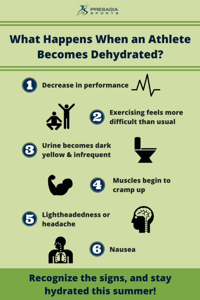 What happens when an athlete becomes dehydrated